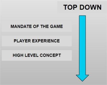 Topdownprocess